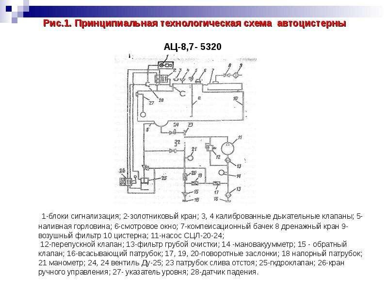 Рис. 1. Принципиальная технологическая схема автоцистерны АЦ-8,7- 5320 1-блоки сигнализация; 2-золот
