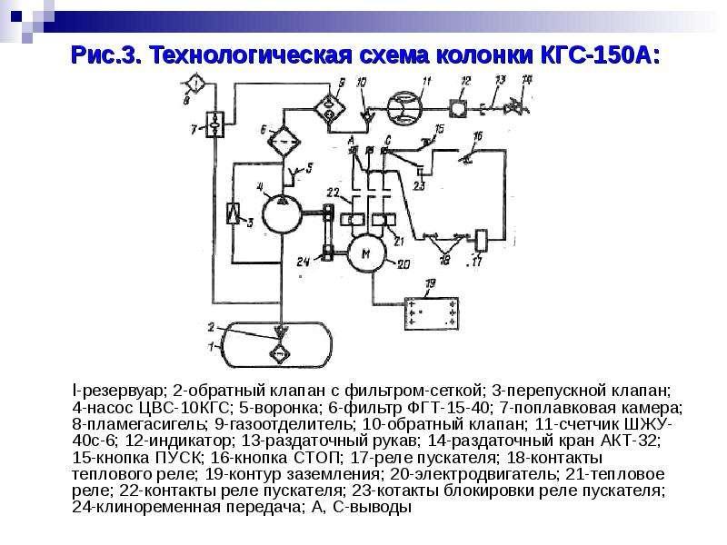 Рис. 3. Технологическая схема колонки КГС-150А: l-резервуар; 2-обратный клапан с фильтром-сеткой; 3-