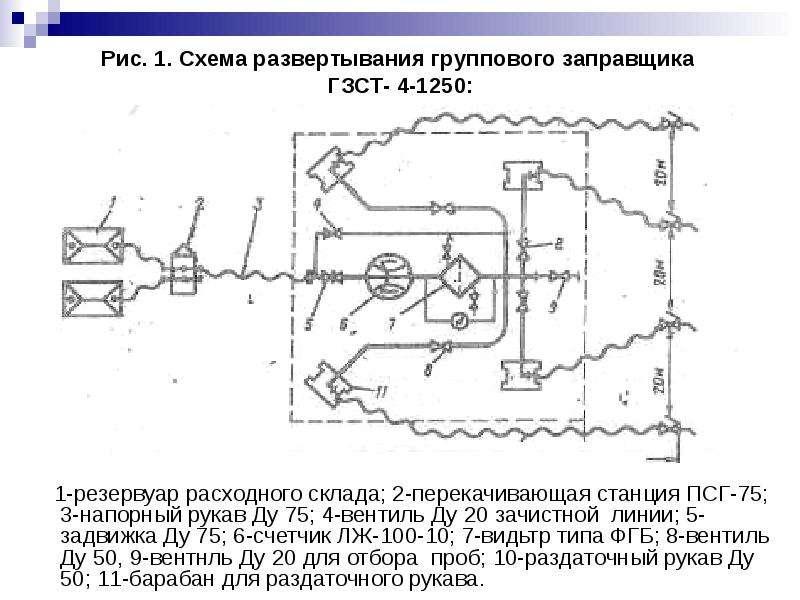 Рис. 1. Схема развертывания группового заправщика ГЗСТ- 4-1250: 1-резервуар расходного склада; 2-пер