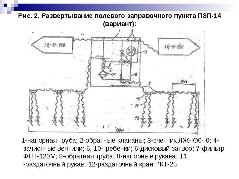 Рис. 2. Развертывание полевого заправочного пункта ПЗП-14 (вариант): 1-напорная труба; 2-обратные кл
