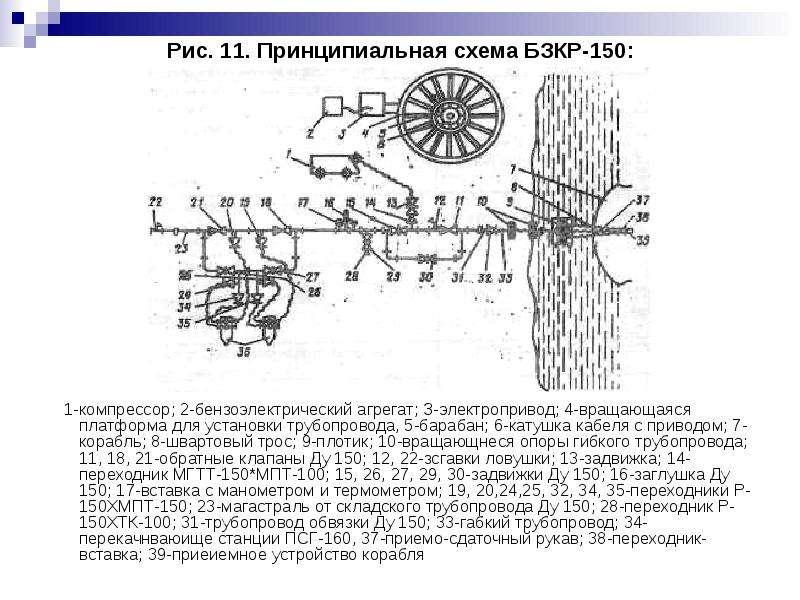 Рис. 11. Принципиальная схема БЗКР-150: 1-компрессор; 2-бензоэлектрический агрегат; З-электропривод;