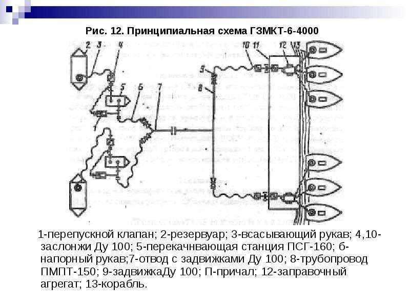 Рис. 12. Принципиальная схема ГЗМКТ-6-4000 1-перепускной клапан; 2-резервуар; 3-всасывающий рукав; 4
