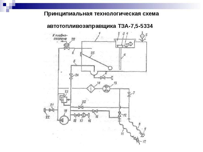 Принципиальная технологическая схема автотопливозаправщика ТЗА-7,5-5334