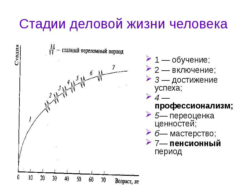 Стадии деловой жизни человека 1 — обучение; 2 — включение; 3 — достижение успеха; 4 — профессионализ
