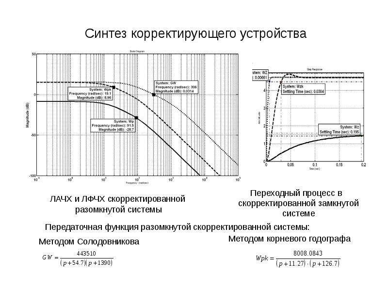 Синтез корректирующего устройства