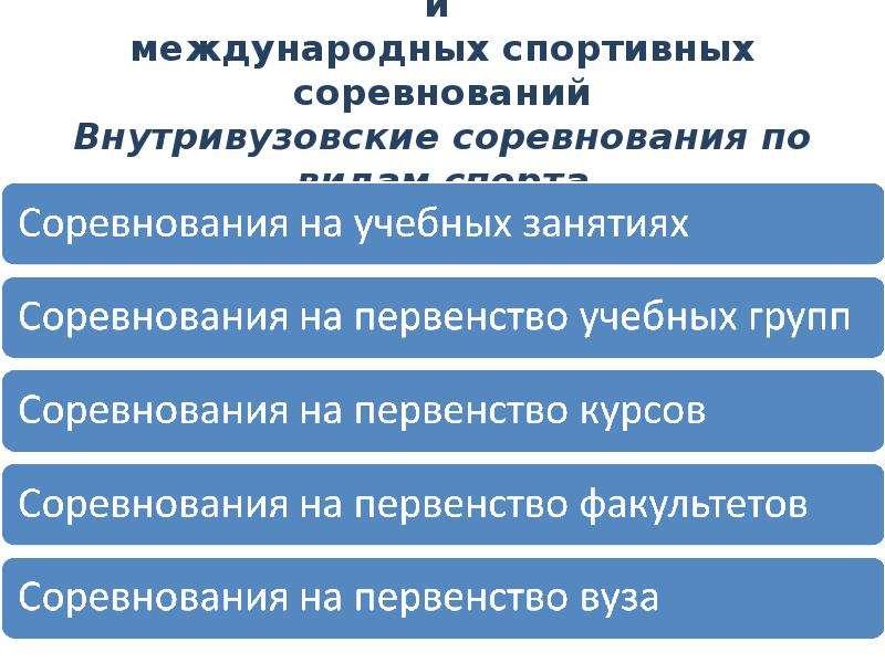Схемы внутривузовских, межвузовских и международных спортивных соревнований Внутривузовские соревнов
