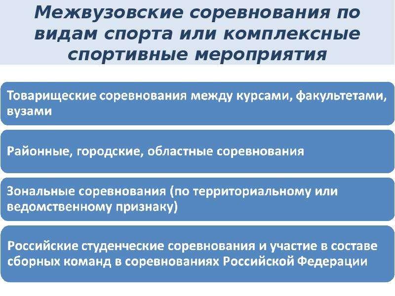 Межвузовские соревнования по видам спорта или комплексные спортивные мероприятия