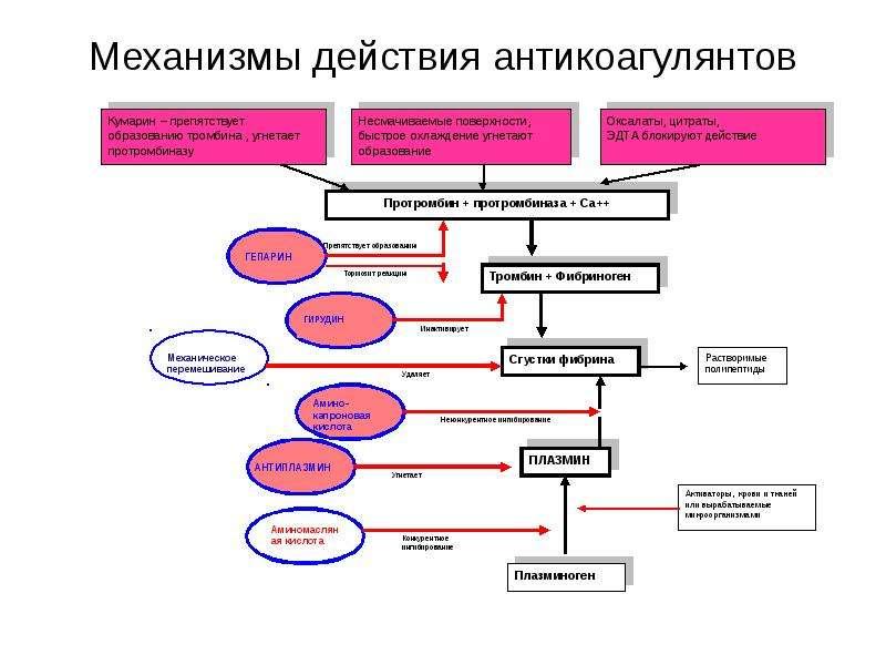 Механизмы действия антикоагулянтов