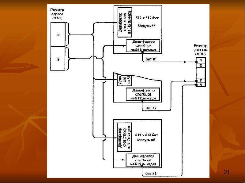 Структурная организация основной памяти, слайд 21