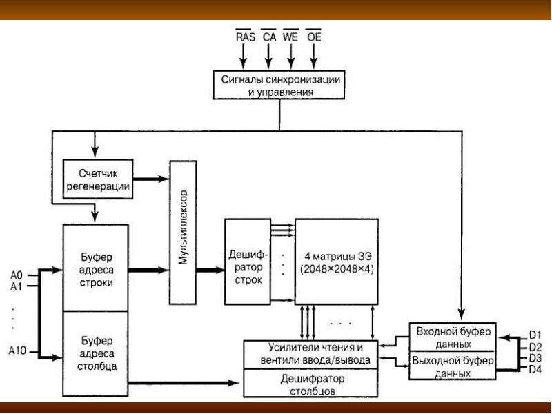 Структурная организация основной памяти, слайд 8