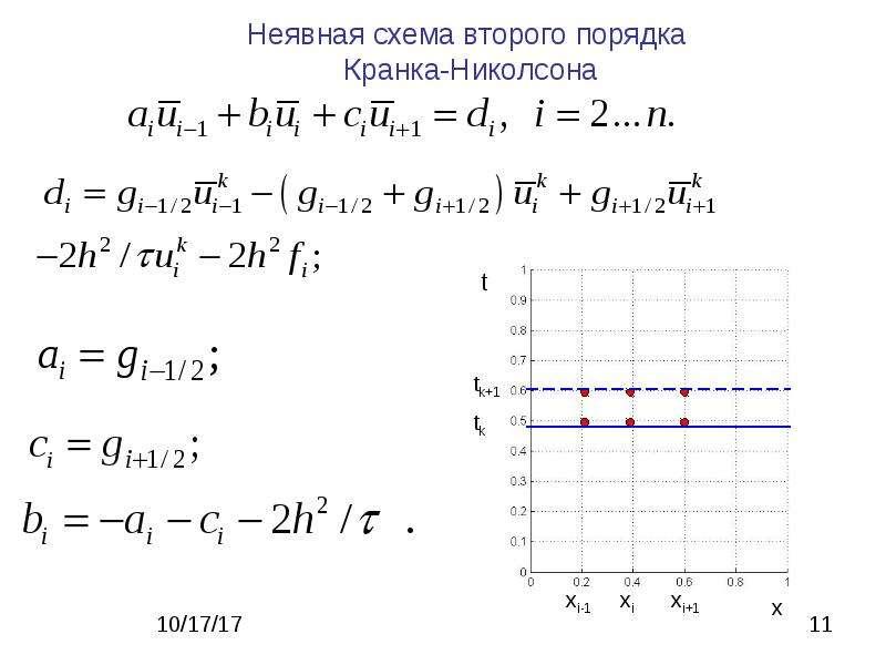 Метод сеток для решения ДУ в частных производных, слайд 11