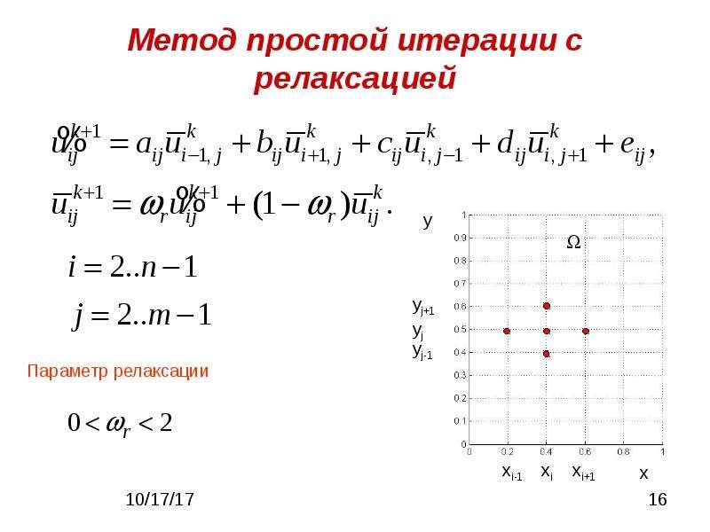 Метод простой итерации с релаксацией