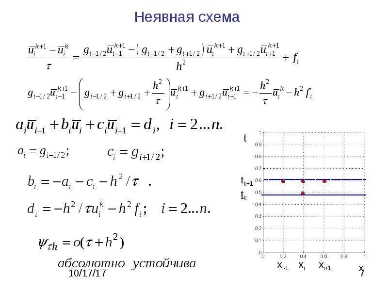 Метод сеток для решения ДУ в частных производных, слайд 7