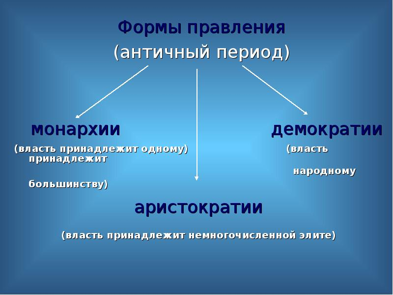 Формы правления Формы правления (античный период) монархии демократии (власть принадлежит одному) (в