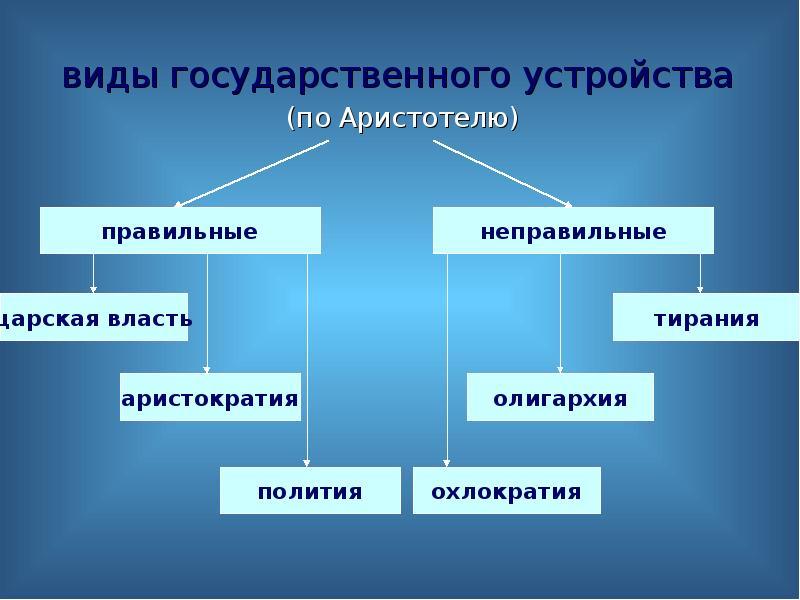 виды государственного устройства виды государственного устройства (по Аристотелю)