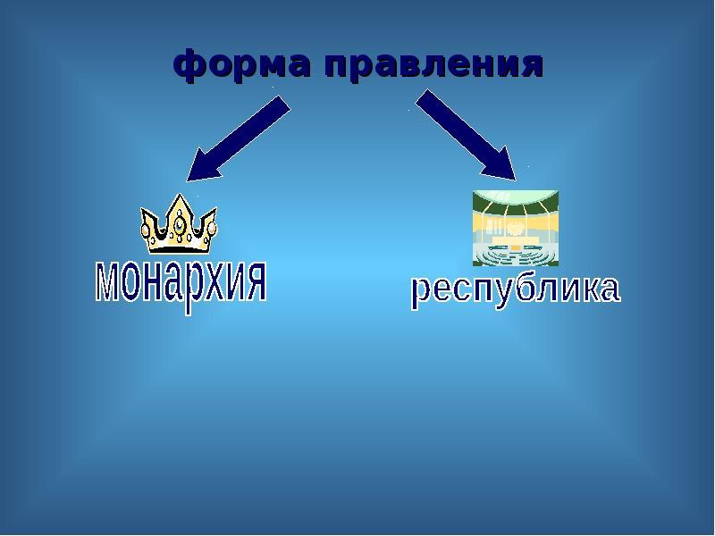 форма правления форма правления