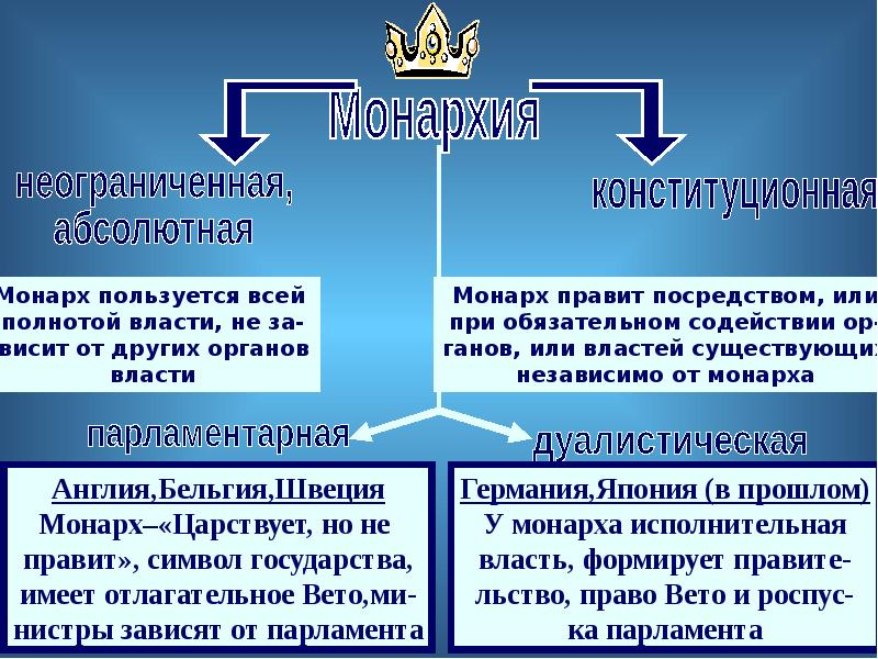 Понятие и элементы формы государства. Соотношение понятий «форма» и «тип» государства, слайд 17