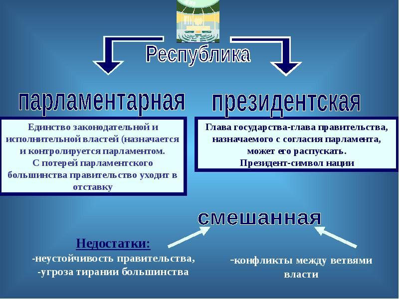 Понятие и элементы формы государства. Соотношение понятий «форма» и «тип» государства, слайд 19