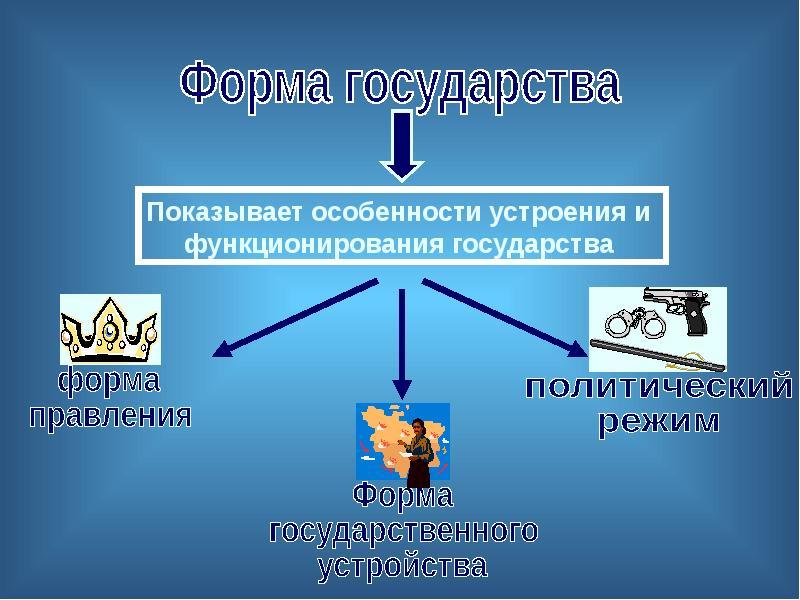 Понятие и элементы формы государства. Соотношение понятий «форма» и «тип» государства, слайд 10