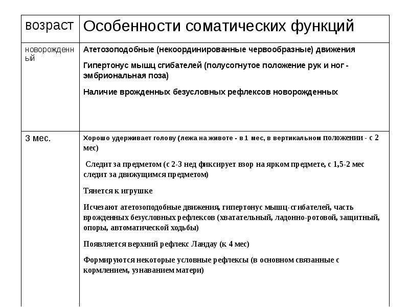 Возрастные особенности соматических функций, слайд 49