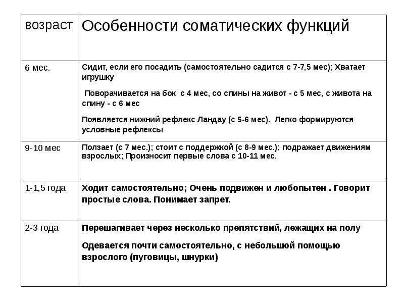 Возрастные особенности соматических функций, слайд 50