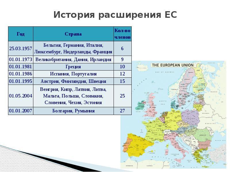 История расширения ЕС