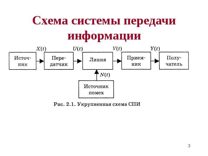 Информационные потоки для формировантя для системы передачи информации шпаргалка