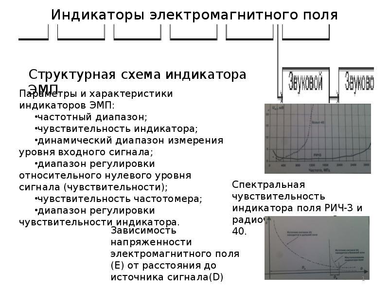 Индикаторы электромагнитного поля