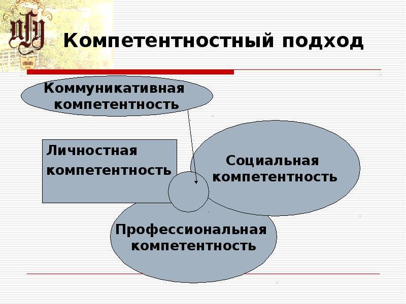 Компетентностный подход Личностная компетентность