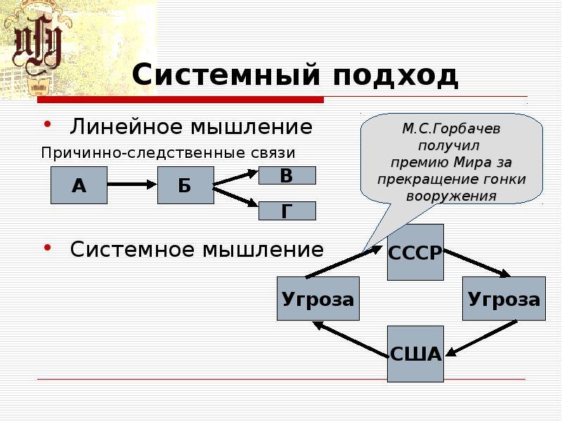 Системный подход Линейное мышление Причинно-следственные связи Системное мышление