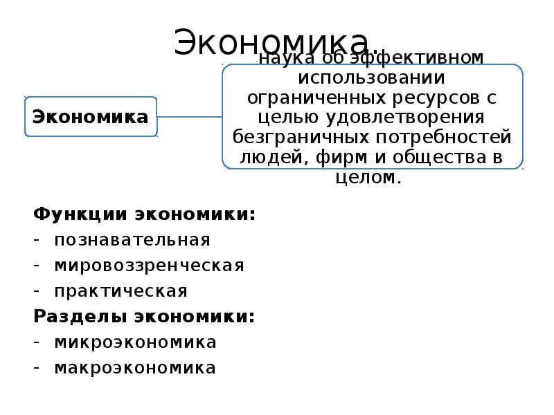 Экономика. Функции экономики: познавательная мировоззренческая практическая Разделы экономики: микро