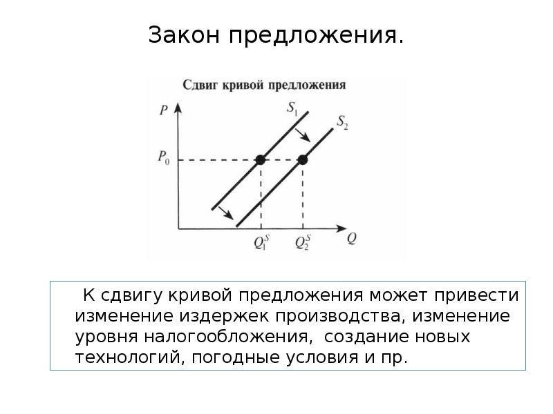 Закон предложения. К сдвигу кривой предложения может привести изменение издержек производства, измен