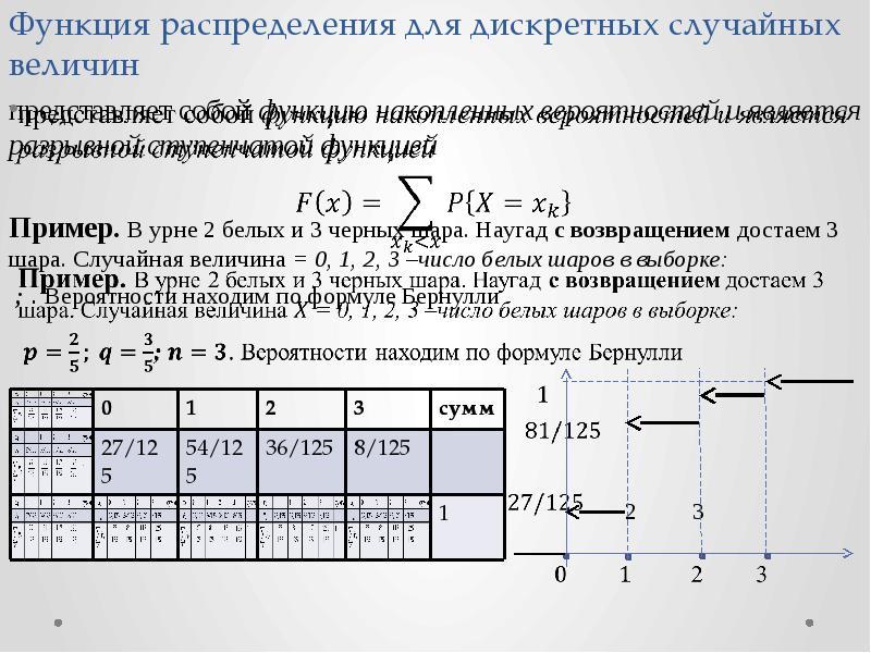 Функция распределения для дискретных случайных величин представляет собой функцию накопленных вероят