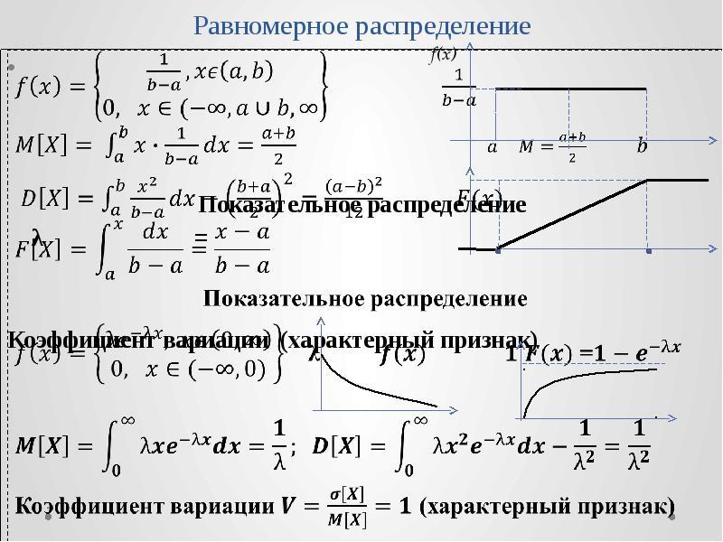 Равномерное распределение Показательное распределение λ = Коэффициент вариации (характерный признак)
