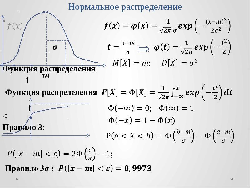 Нормальное распределение Функция распределения 1 ; Правило 3: