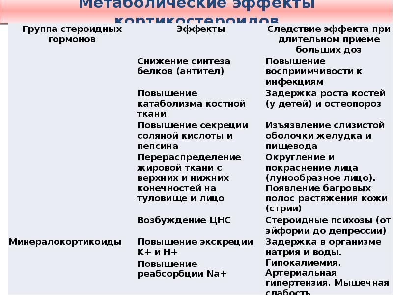 Метаболические эффекты кортикостероидов