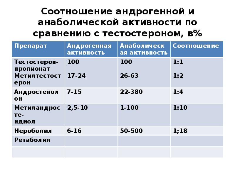 Соотношение андрогенной и анаболической активности по сравнению с тестостероном, в%