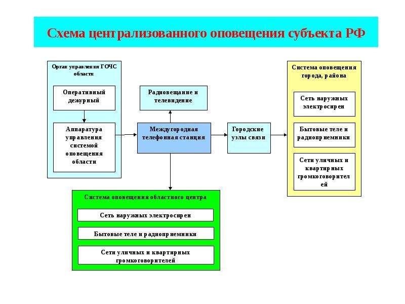 Схема централизованного оповещения субъекта РФ