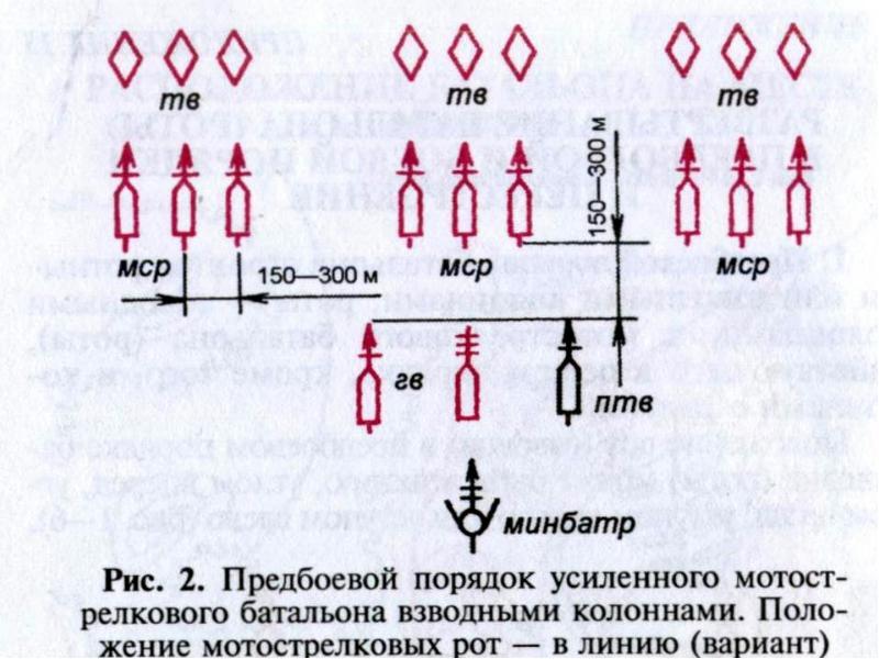 Основы ведения наступления общевойсковыми подразделениями и частями, слайд 11