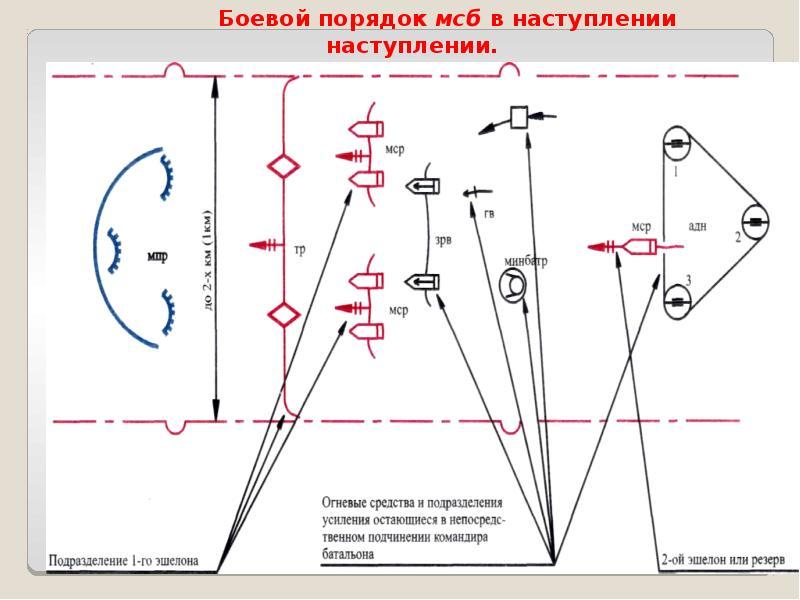 Основы ведения наступления общевойсковыми подразделениями и частями, слайд 12