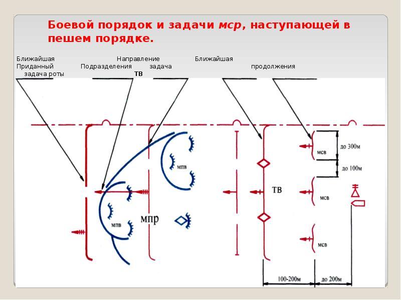 Основы ведения наступления общевойсковыми подразделениями и частями, слайд 20