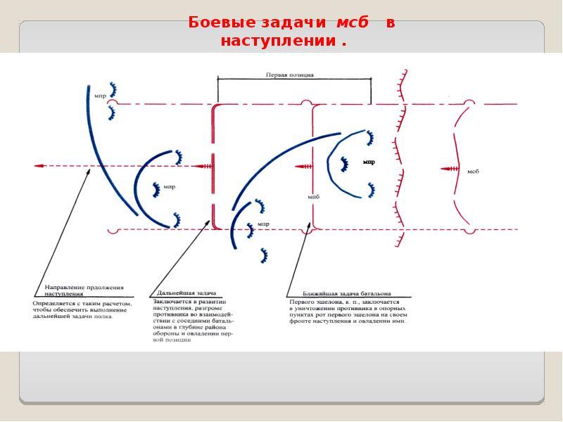Основы ведения наступления общевойсковыми подразделениями и частями, слайд 21