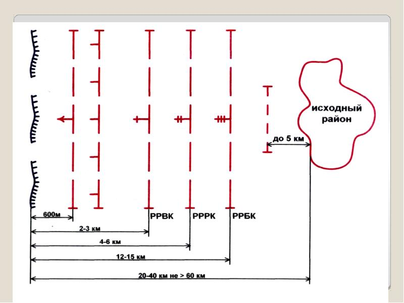 Основы ведения наступления общевойсковыми подразделениями и частями, слайд 25