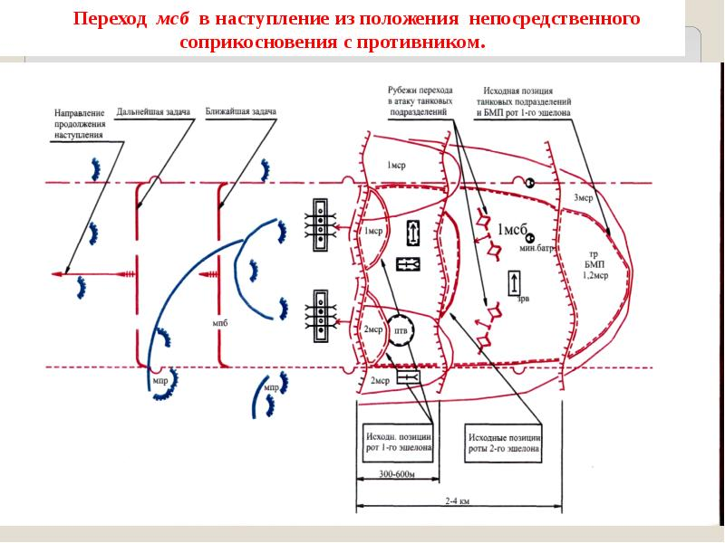 Основы ведения наступления общевойсковыми подразделениями и частями, слайд 26