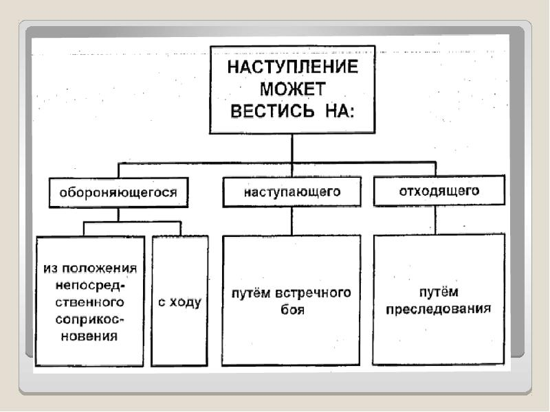 Основы ведения наступления общевойсковыми подразделениями и частями, слайд 6