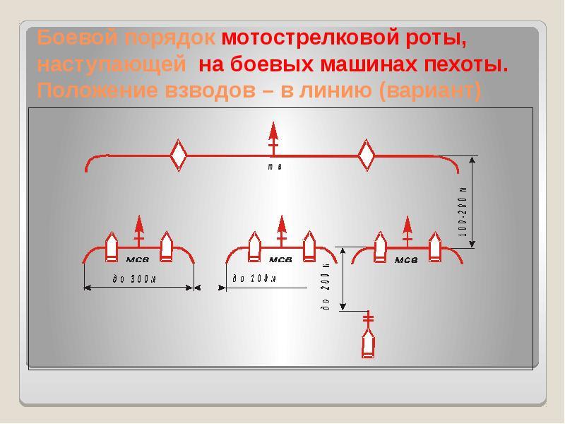 Боевой порядок мотострелковой роты, наступающей на боевых машинах пехоты. Положение взводов – в лини