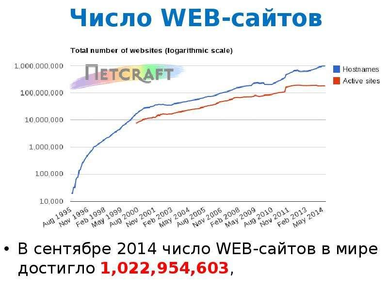 Число WEB-сайтов В сентябре 2014 число WEB-сайтов в мире достигло 1,022,954,603,