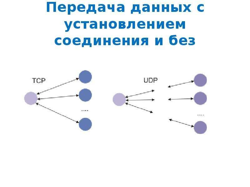 Передача данных с установлением соединения и без