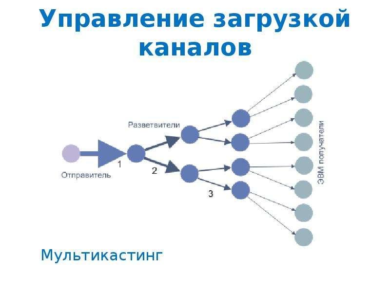 Управление загрузкой каналов