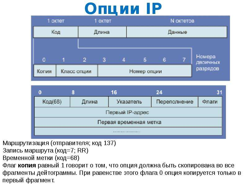 Опции IP